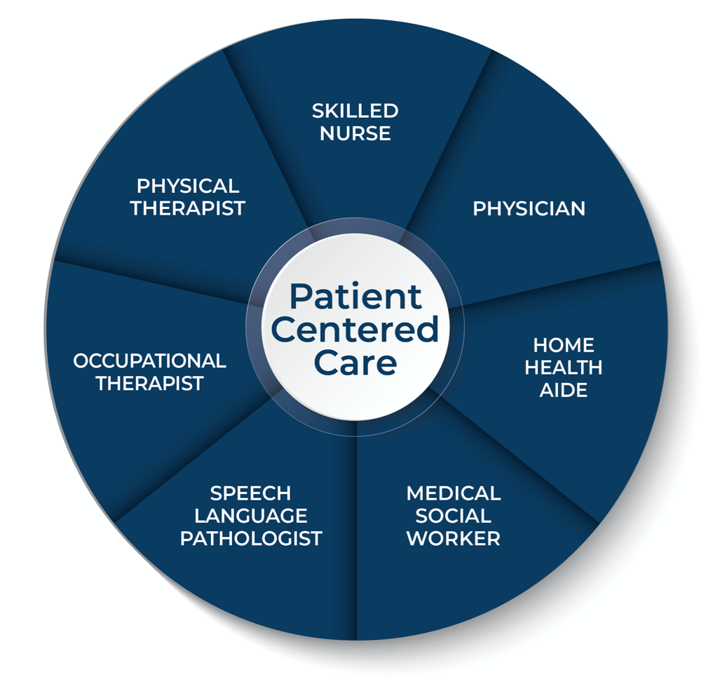 Stonerise Home Health team graphic with patient-centered skilled nursing care