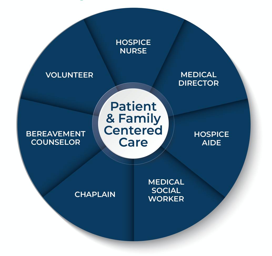 Stonerise Hospice team graphic with patient-centered skilled nursing care