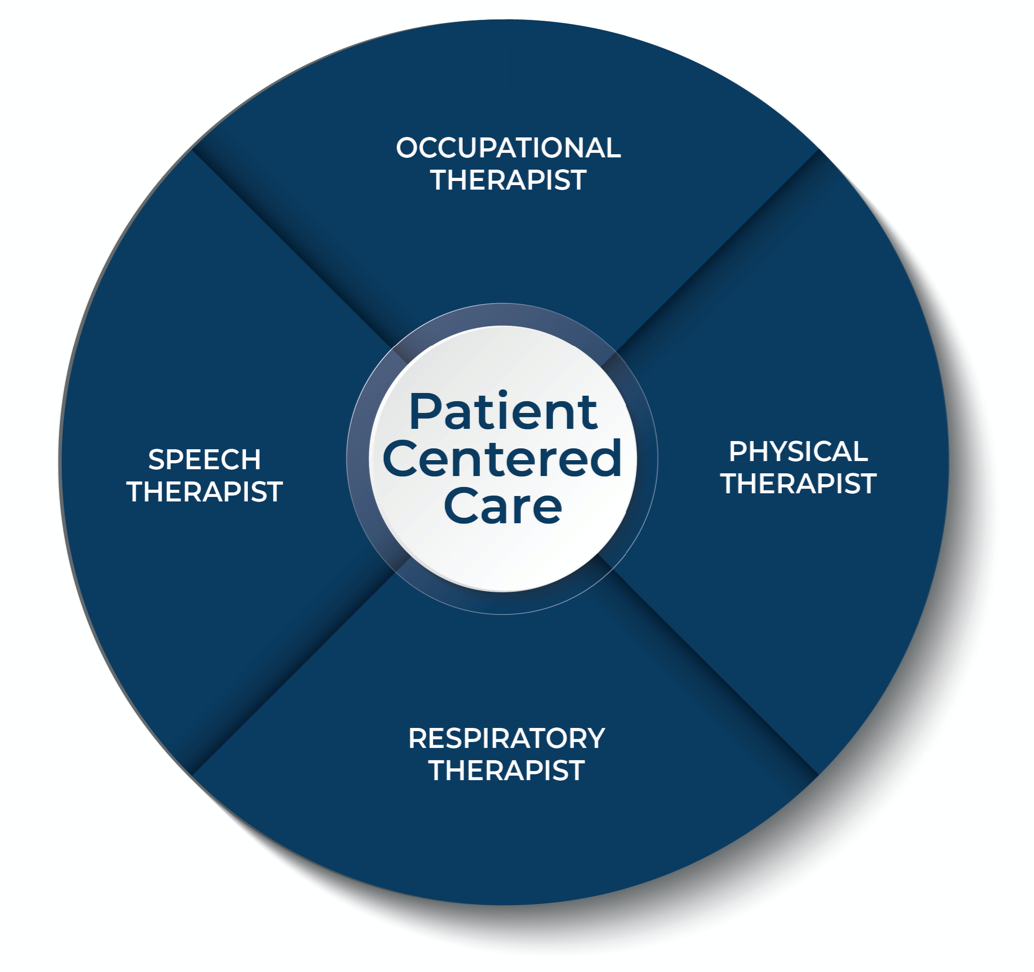 Stonerise Therapy team graphic with patient-centered skilled nursing care